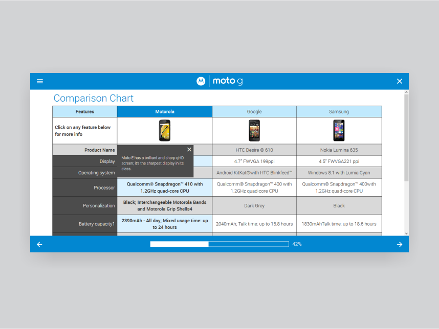 A screenshot of the Motorola Retail Training app created by 247 Labs