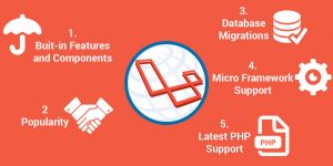 Describes the step-by-step to use Laravel