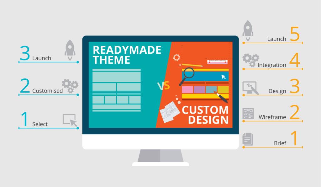 Template v/s Customized Website
